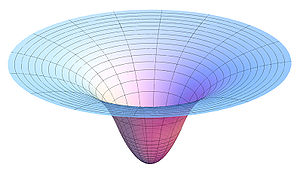 Plot of a two-dimensional slice of the gravita...