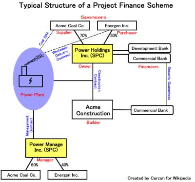 Project finance - Wikipedia