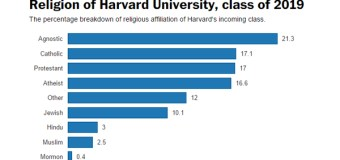 More Agnostics and Atheists Are Going to Harvard Than Protestants and Catholics