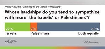 When It Comes to Israel, Most Hispanic Christians Are Ambivalent