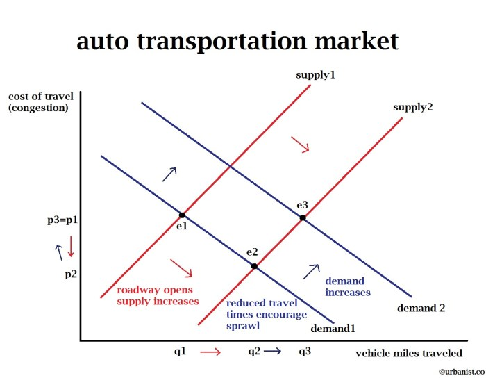 what is supplier induced demand