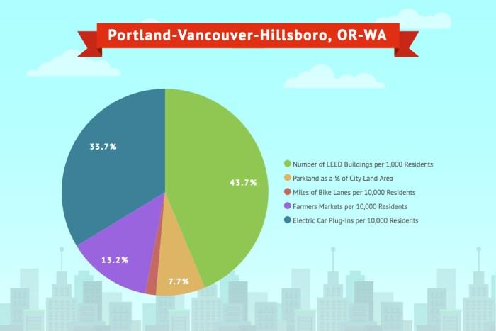 Portland- Vancouver- Hillsboro, OR-WA