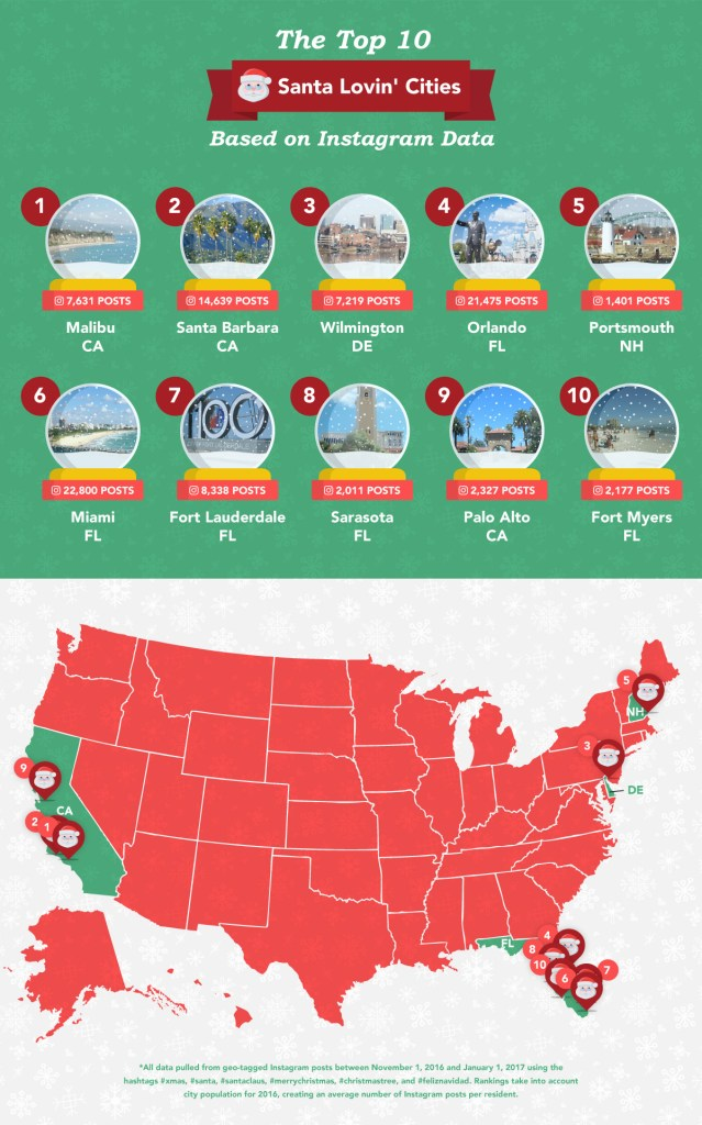 Here are the top 10 Santa lovin' cities in the U.S.