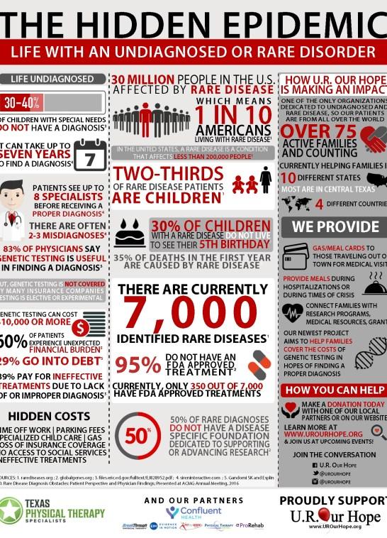 undiagnosed and rare infographic