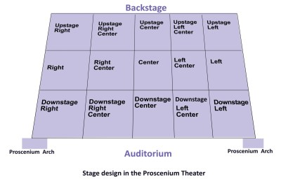 Theater Definition of Stage Left
