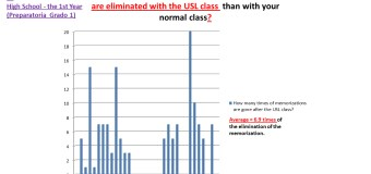 USL's Ground-Breaking Pilot Study  Survey on The Elimination of Memorization In Math with USL compared to the Normal Classes of Students