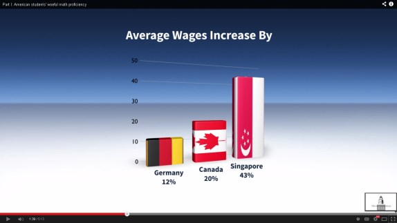 If the average students of the USA increases math level by 1 year - of Canada - the USA average annual income will icrease 20%, if advancing 2 years to to level of Singapore, then 40% of the average annual income increases.