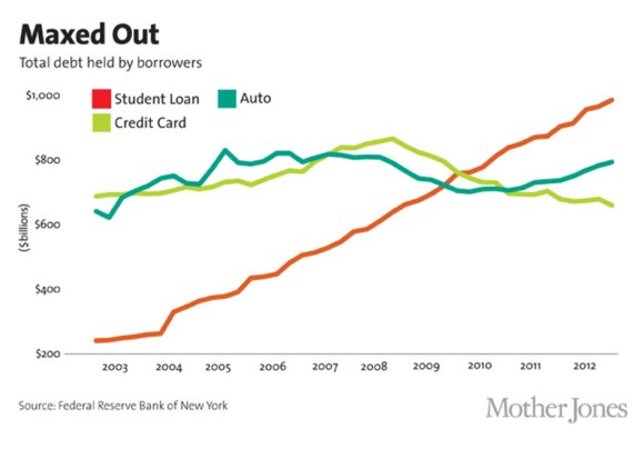 US_StudentLoanDebtPast10years