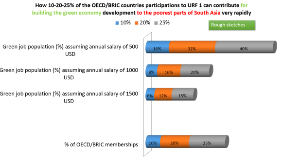 OECD & BRICS contribution Scenarios for the URF1