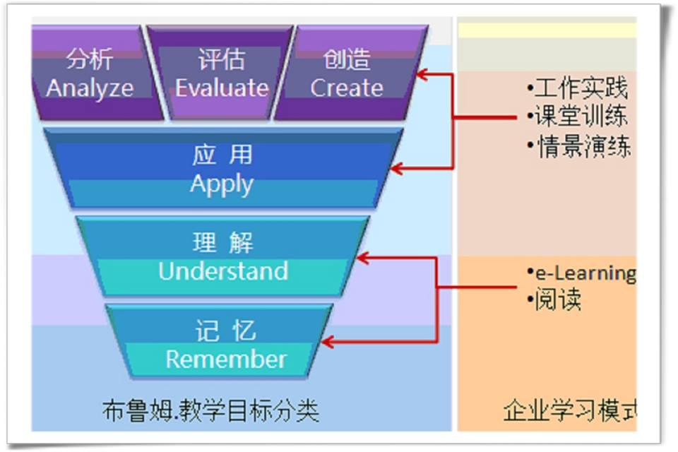 3-6超有效的學習方法