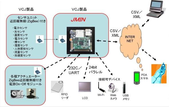 jmin_system