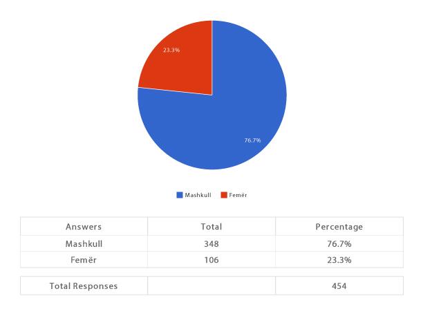 sondazhi-1