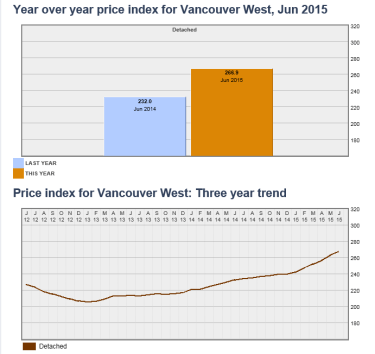 Westside_Detached_June_Housing_Index_Report