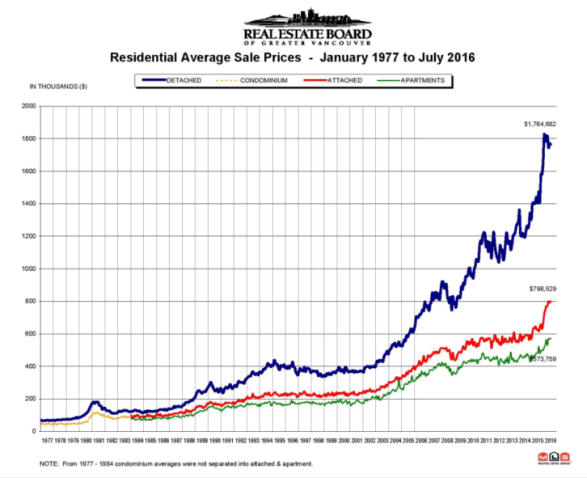 July Greater Vancouver housing price chart