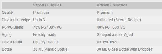 Difference Between Vaporfi Artisan and Normal E-Liquids