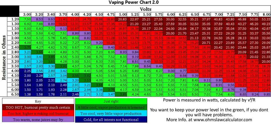Vaping Power Chart Vape Cheat Sheet S Ohm Chart Vaping