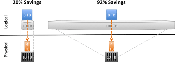 Thin provisioning effect on savings