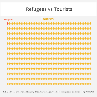13 Questions About Refugees Answered With Charts - Venngage