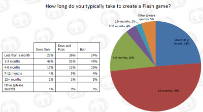 mochi media flash survey 3