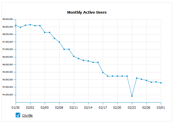 CityVille monthly active users