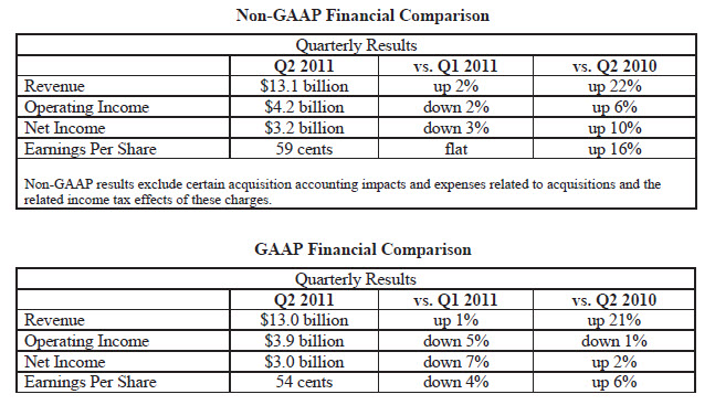 table showing Intel revenues and earnings for Q2 2011 vs prior periods