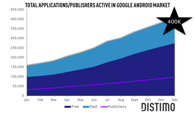 android-market-400K