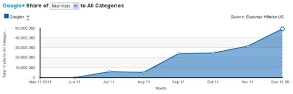 google-plus-traffic-hitwise