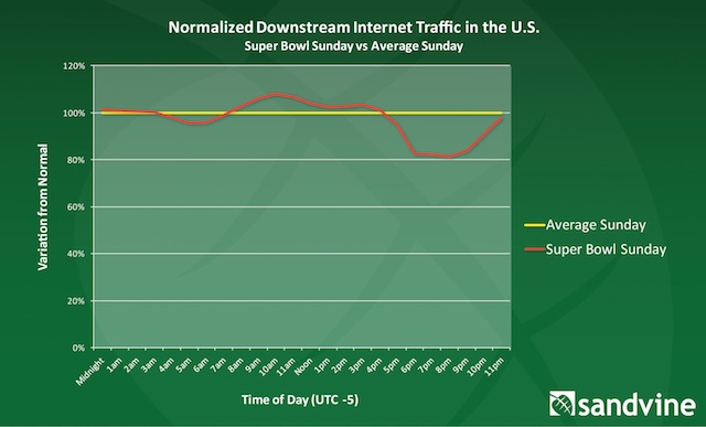 Super Bowl web traffic 2
