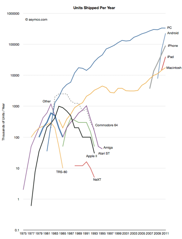 Asymco chart showing the growth and decline of PC and mobile OSes since 1975