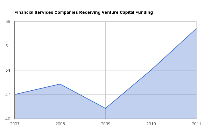 Chart: the number of companies receiving VC funding in the financial services sector