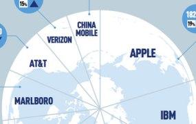 global-brands