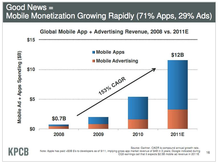 meeker-data-mobile-monetization-growth
