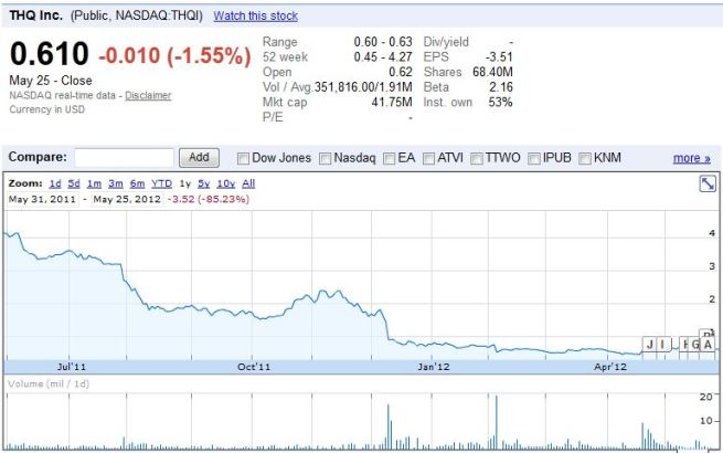 THQ's stock price over the last year