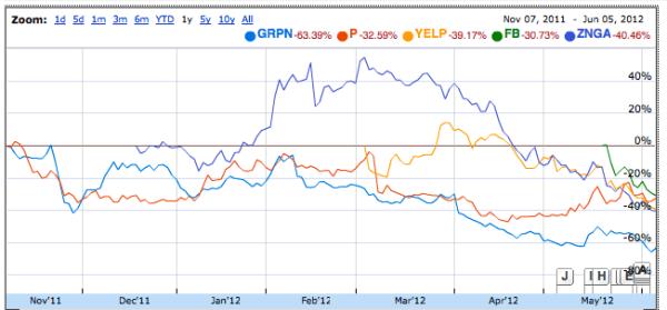 Chart showing post-IPO performance for GRPN, P, YELP, ZNGA, FB