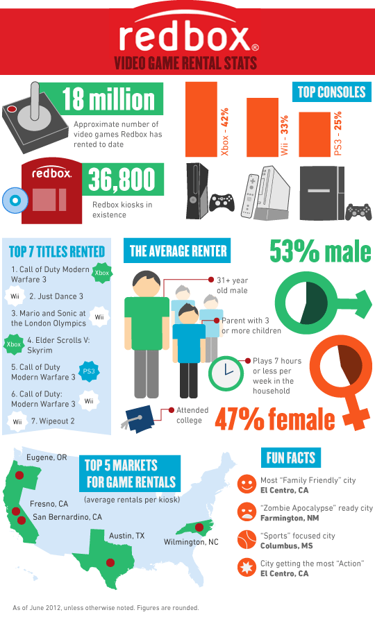 Redbox game rental stats infographic 2012