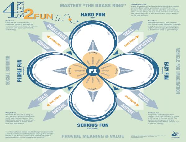 Four Keys to Fun