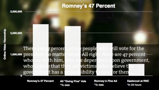 Impact of the Romney 47 percent videos compared to other Republican related videos