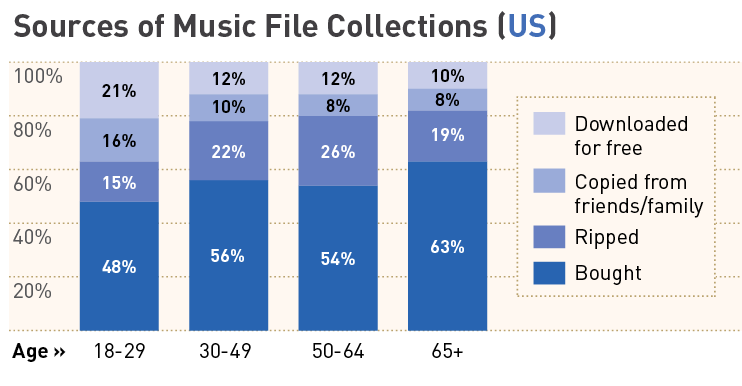 Music sources by age