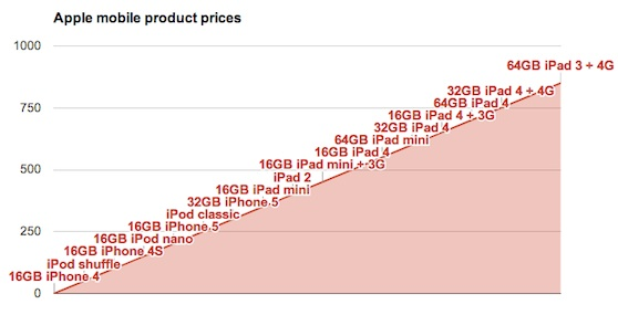 apple product segmentation chart