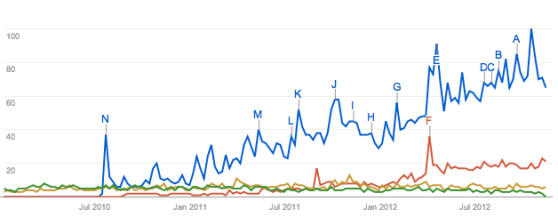 This graph shows OpenStack's dominance (the blue line) of search terms for open source cloud infrastructure projects.