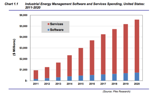 Energy management software market (chart)