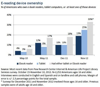 Ereading-device-ownership