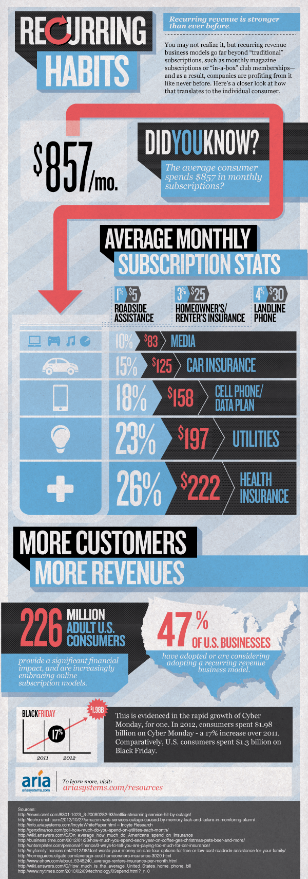Recurring revenue stats infographic
