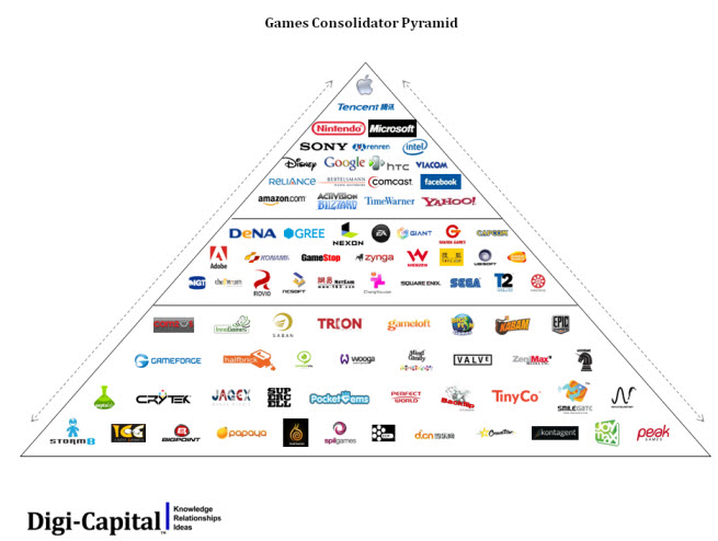 digi-capital pyramid