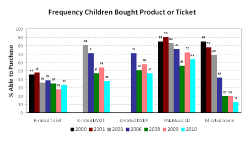 2011 FTC undercover shopping survey chart