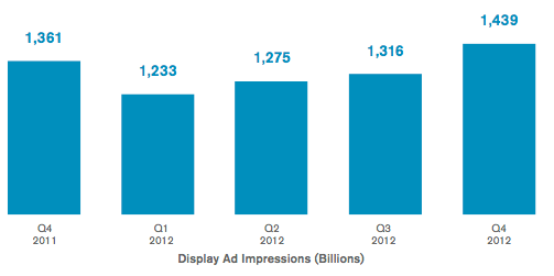 Q4 saw a staggering 1.4 trillion display ads