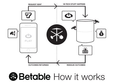 betable works