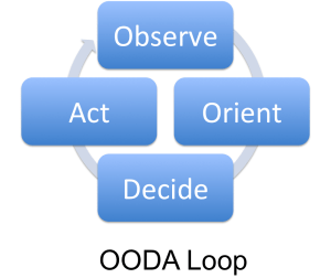 diagram of an OODA loop