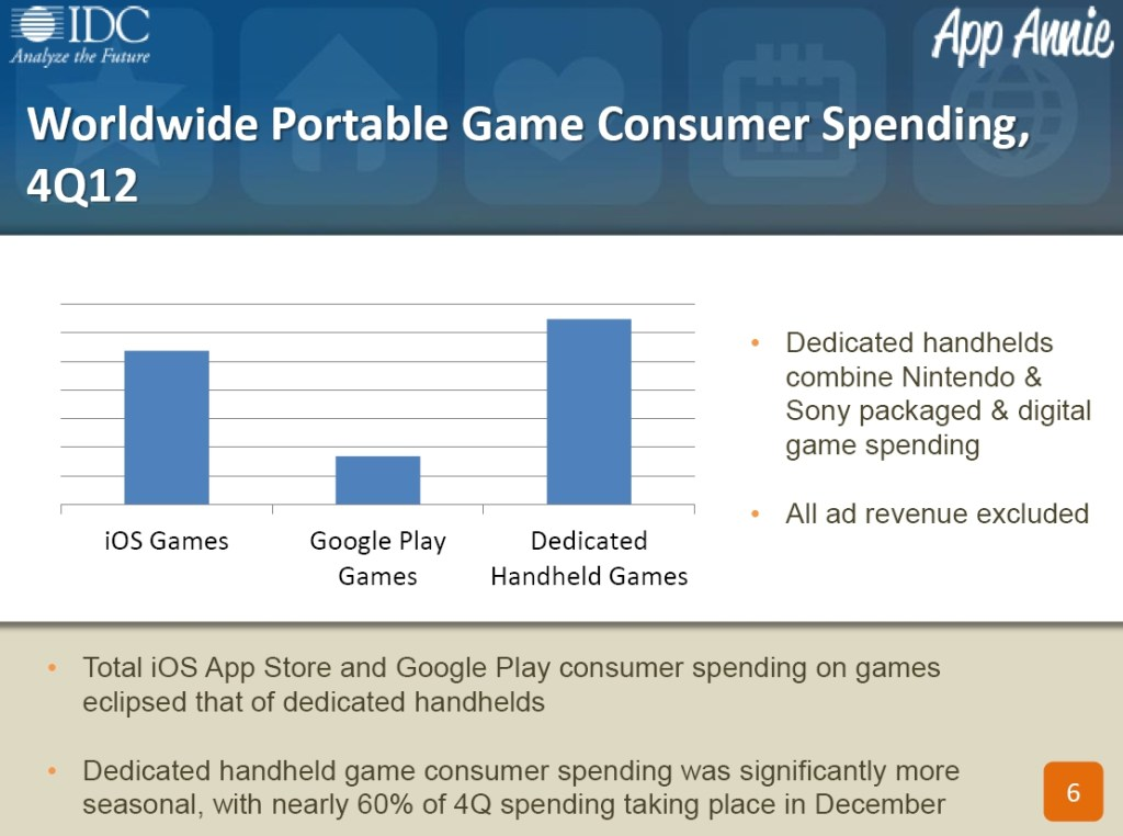 Worldwide Portable Game Consumer Spending 4Q12