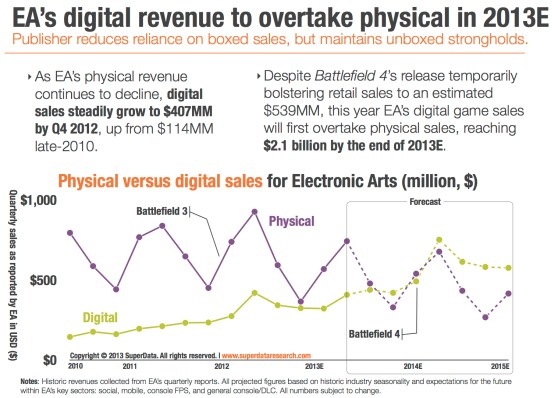 EA digital revenues 2013